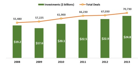 angel investing and number of deals data chart