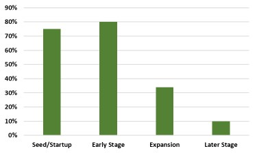 chart of active angel investors' preference for company stage to invest