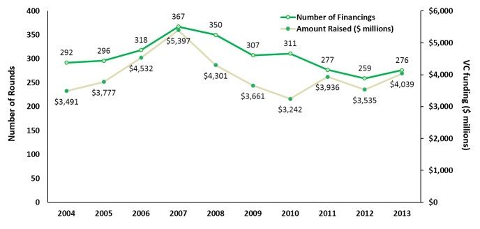 number and value of financings chart